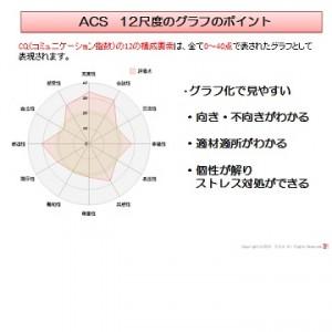 CQ グラフ